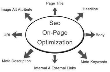 SEO on page optimization, keyword research